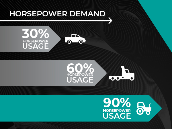 horsepower demand show example for different